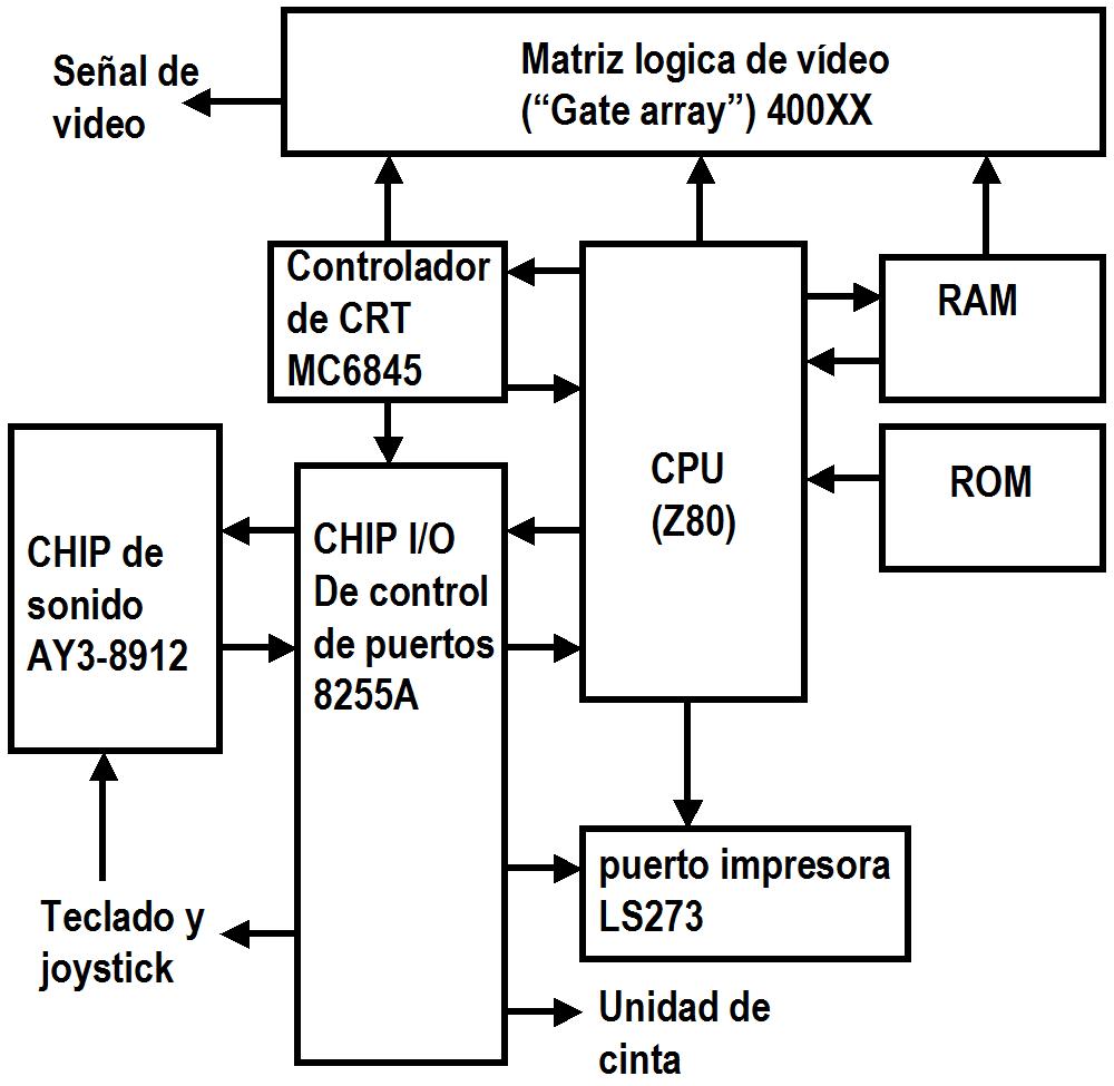 arquitectura de el amstrad CPC 8BP