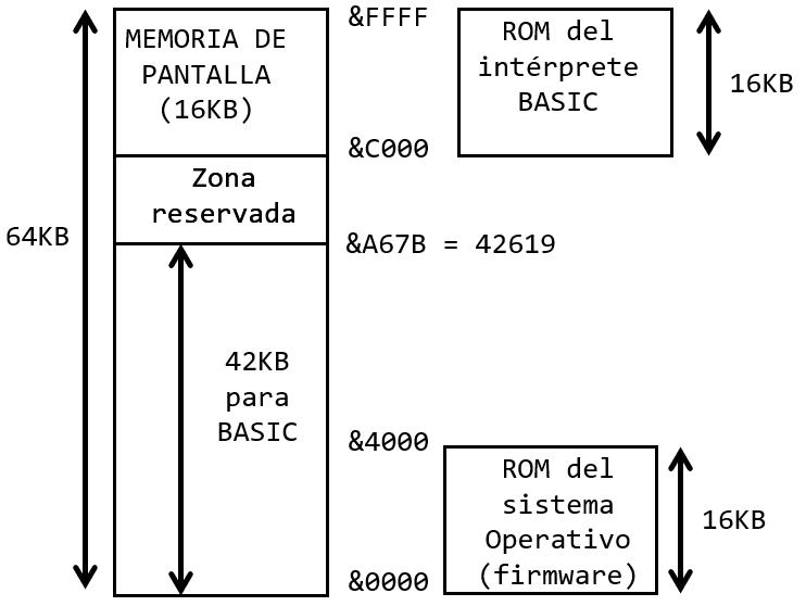 mapa de memoria del amstrad CPC 464 8BP