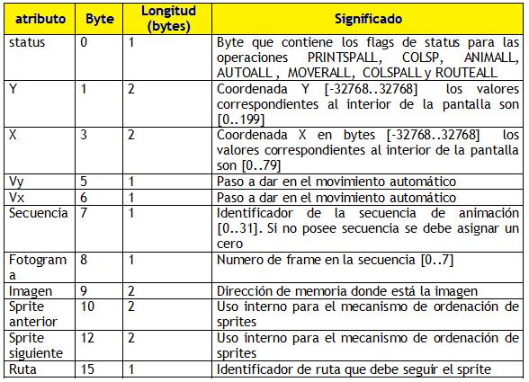8BP: Cómo pintar SPRITES tras el fondo y la tabla de atributos 3