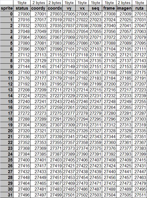 8BP: Cómo pintar SPRITES tras el fondo y la tabla de atributos 5