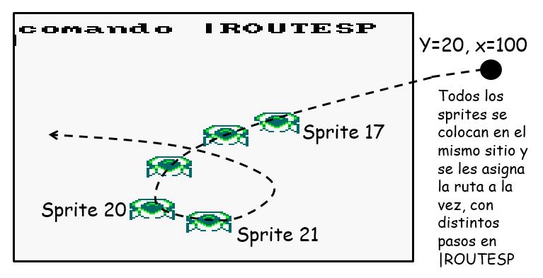 routesp