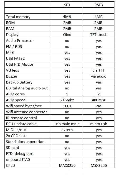 RSF3, el hardware mas potente para el CPC 2